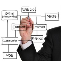 Creating The Right Business Social Media Presence